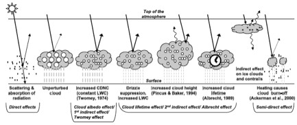 IPCCaerosols
