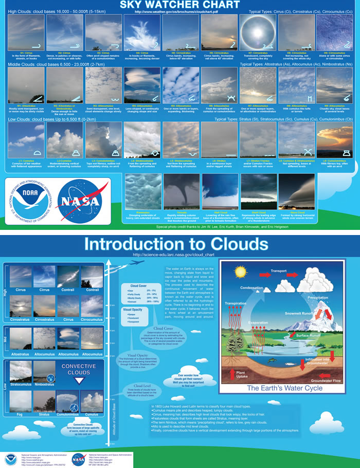 VIDEO New NASA Disinformation: Cloud Chart for ...
