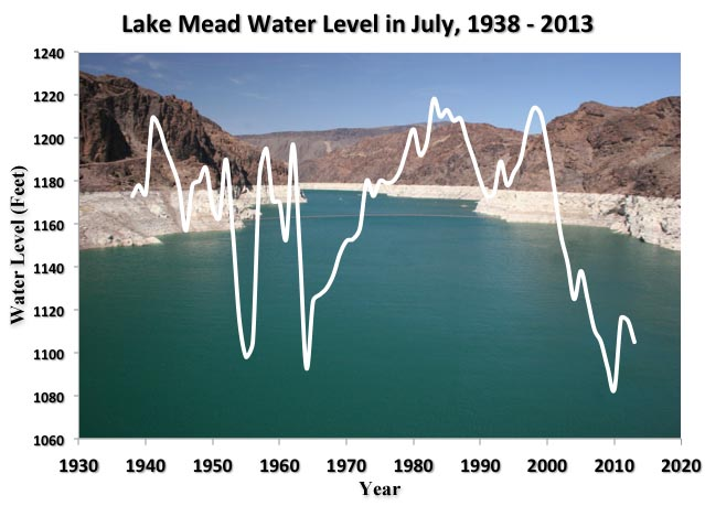 lake-mead-1938-2013