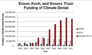 funding of climate denial