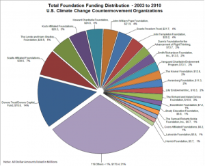 total foundation funding