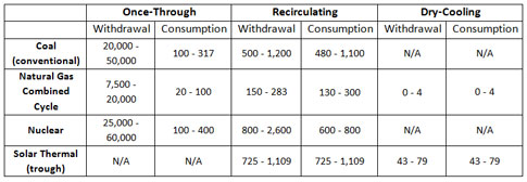 Table-Power-Plant-Water-Withdrawals-and-Consumption-by-Type-of-Plant