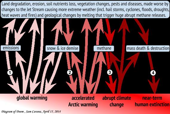 Diagram-of-Doom-Apr-15-2014