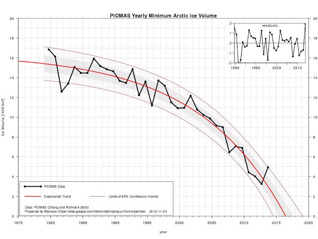 exponential trendline pointing at zero volume sea ice in September 2016
