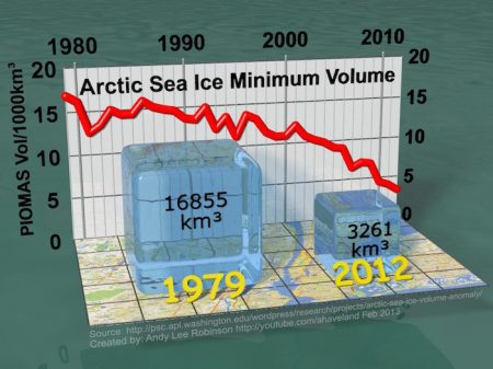 arctic-sea-ice-min-volume-comparison