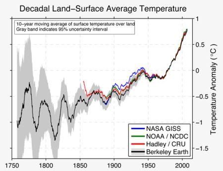 global temp rise