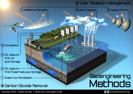 geoengineering graphic