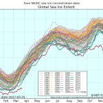 nsidc_global_extent_byyear_b