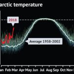 daily-arctic-temperature